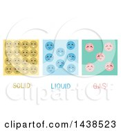 Particle Model Featuring The Molecules Of Solids Liquids And Gases