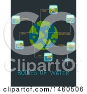 Poster, Art Print Of Bodies Of Water Like Fjord Channel Cove Bay Lagoon Archipelago For Geography Class